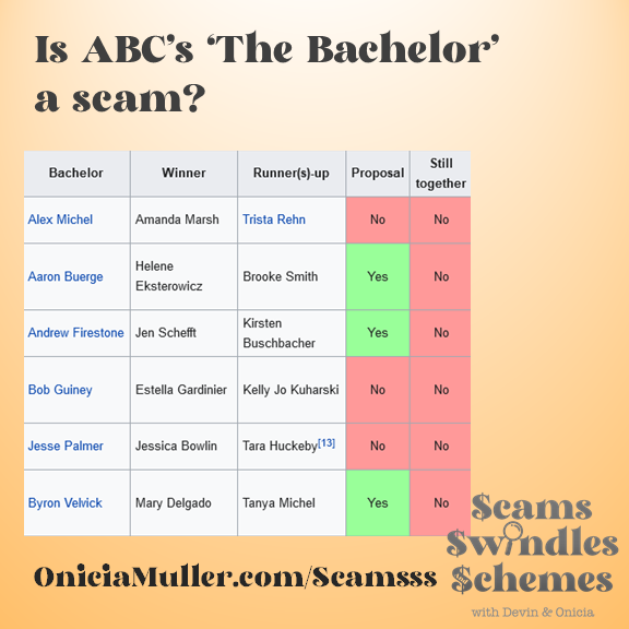 The Bachelor relationship stats - Scams Swindles and Schemes - Onicia Muller - Devin Whitlock